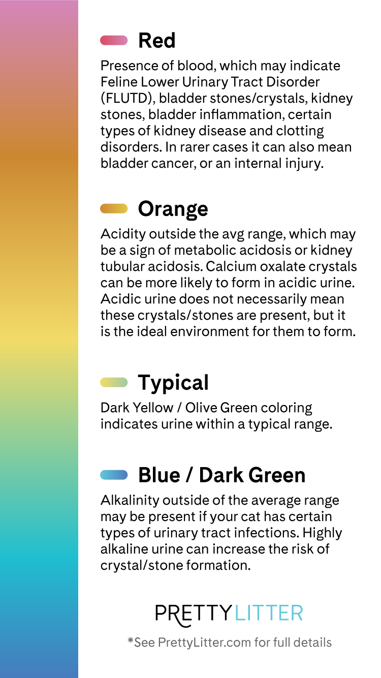 What do the colors indicate? - PrettyLitter